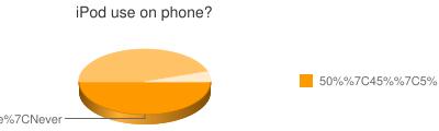 iPod use on phone